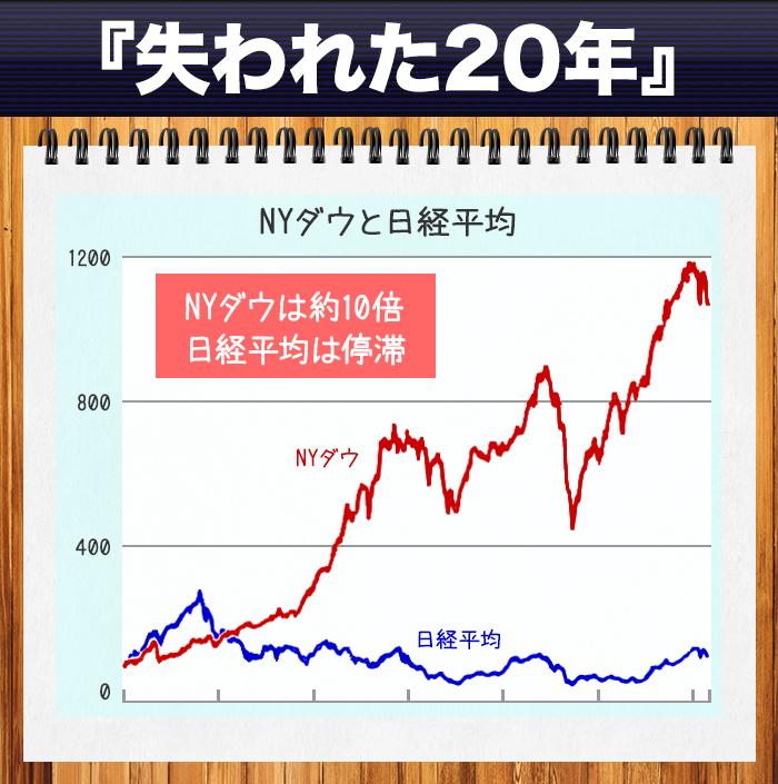 平均 株価 ダウ ny